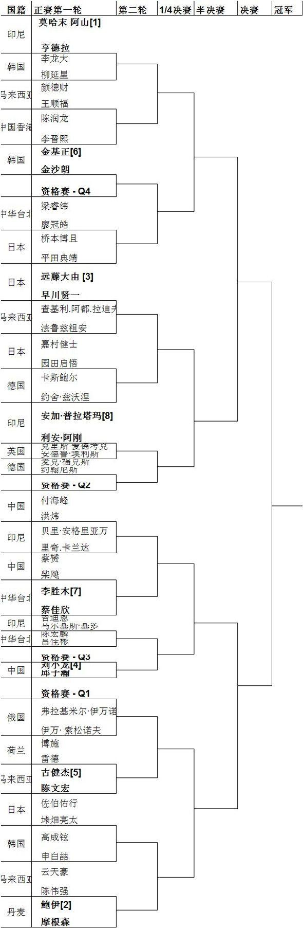 2011年VICTOR全国业余羽毛球双打混合团体邀请赛总决赛将于4月30-5月1日在苏州VICTOR运动中心举行。大赛从南京站(华东赛区)出发,途经西安站(西北赛区)、武汉站(华中赛区)、北京站(华北赛区)、沈阳站(东北赛区)、成都站(西南赛区)、广州站(华南赛区)七站。2011年11月底,全部七场分站赛告一段落,来自7个赛区14支冠亚军队伍浮出水面,这14支队伍同时也幸运地晋级本届业余赛总决赛。届时,来自全国东西南北中的各路业余精英将通过总决赛一决高低。 强强联手,专业打造业余赛 经过一段时间的筹划,2